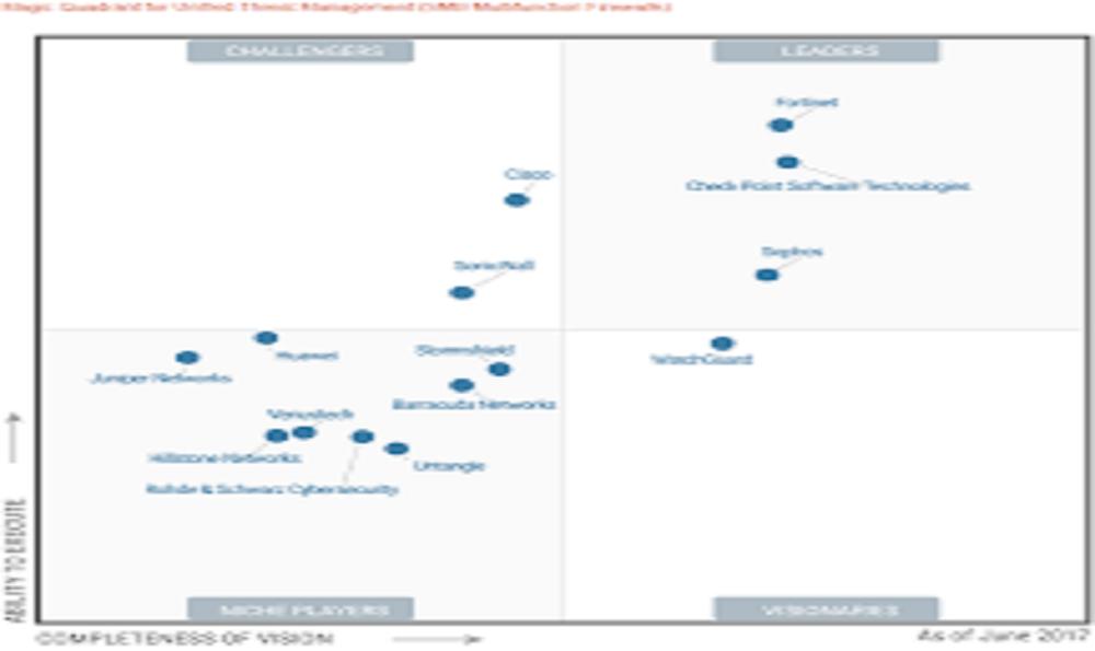 CISCO / Fortinet Multifunction firewalls for SMB market