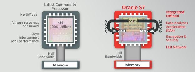 Sparc S7 Server Review