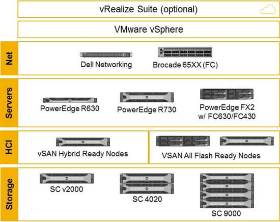 The Ready Bundle for Virtualization